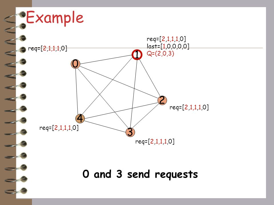 Example 1 2 4 3 0 and 3 send requests req=[2,1,1,1,0] last=[1,0,0,0,0]